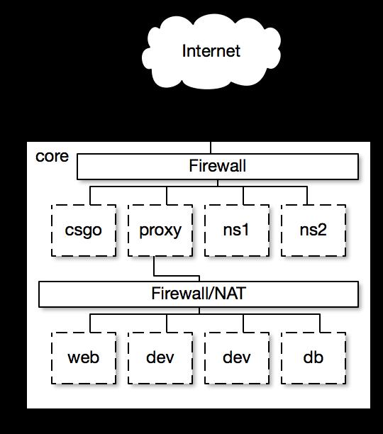 Original System Architecture